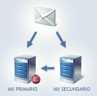 DNS redundantes y protección de emails 1