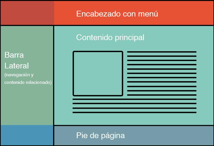 Guía SEO: Diseño web amigable para los buscadores 2