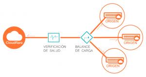 ¡Somos optimized partners de CloudFlare! 2