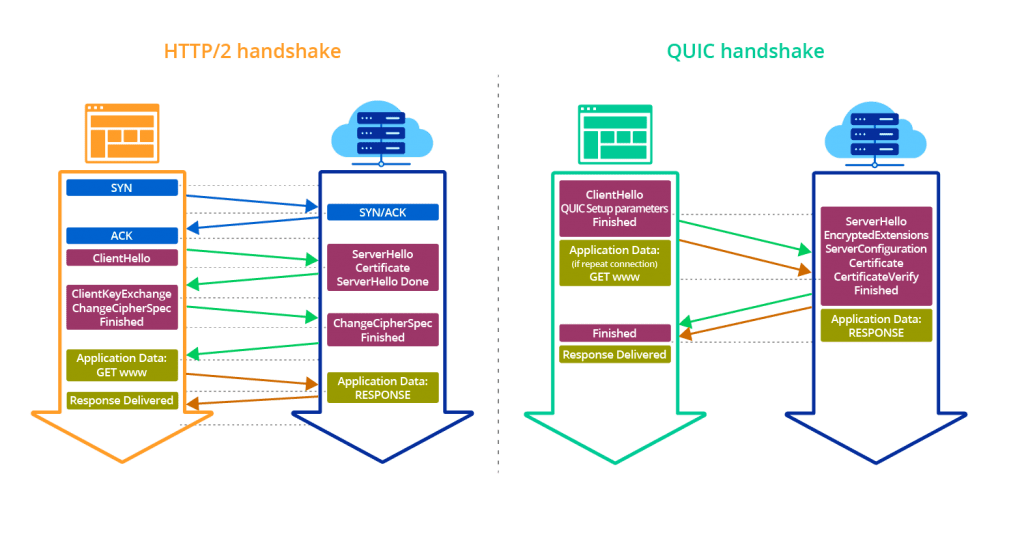 Soporte HTTP/3 con QUIC 1