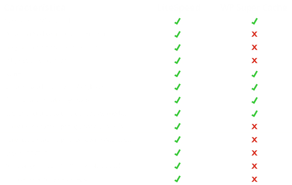 LiteSpeed cache vs WP Super Cache 4