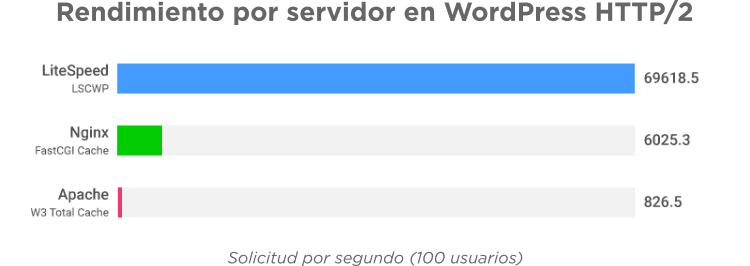 LiteSpeed Cache comparativa con otros plugins 2